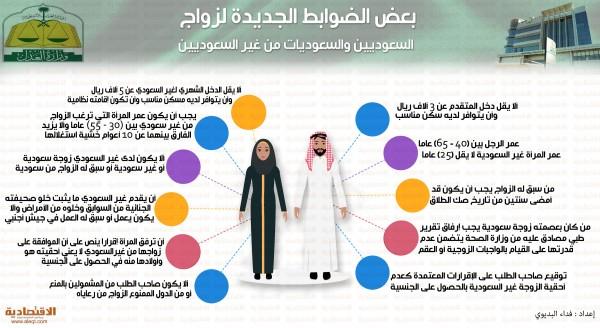 شروط زواج السعودي من اجنبية غير مقيمة 2019